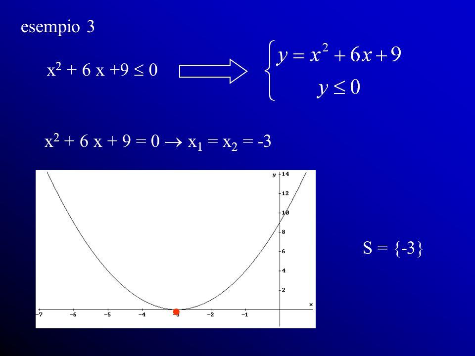 esempio 3 x2 + 6 x +9  0 x2 + 6 x + 9 = 0  x1 = x2 = -3 S = {-3} 