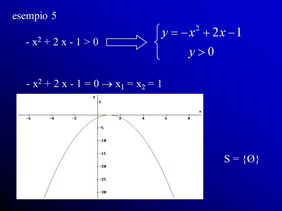 esempio 5 - x2 + 2 x - 1 > 0 - x2 + 2 x - 1 = 0  x1 = x2 = 1 S = {Ø}