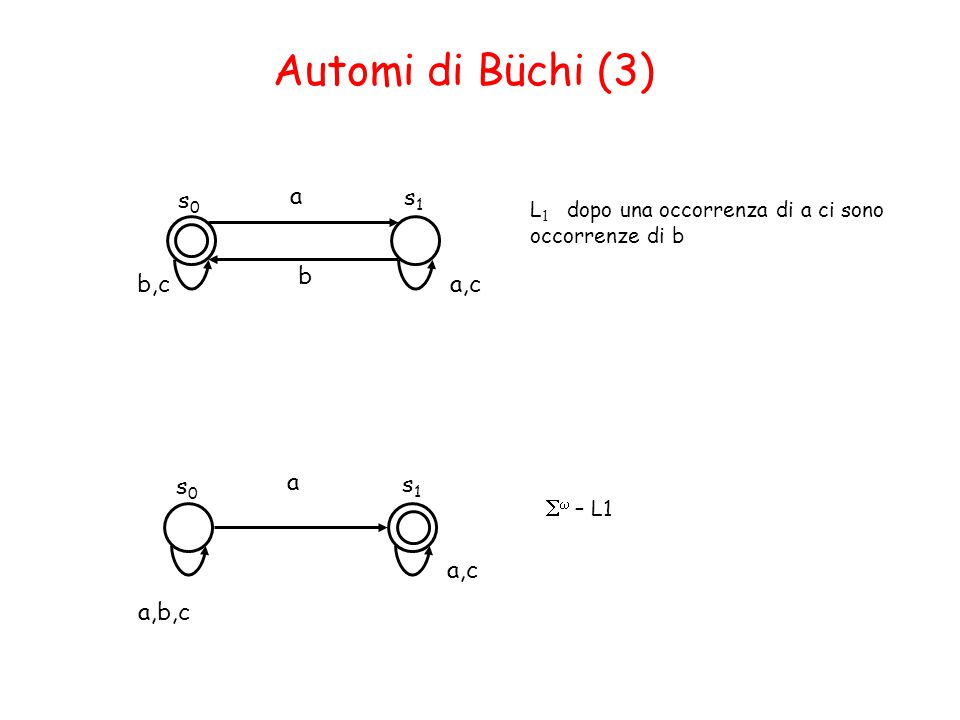 Automi di Büchi (3) s0 a s1 b b,c a,c s0 a s1 Sw – L1 a,c a,b,c