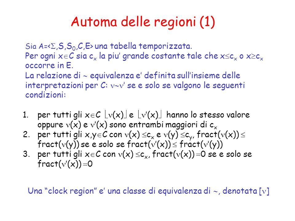 Automa delle regioni (1)