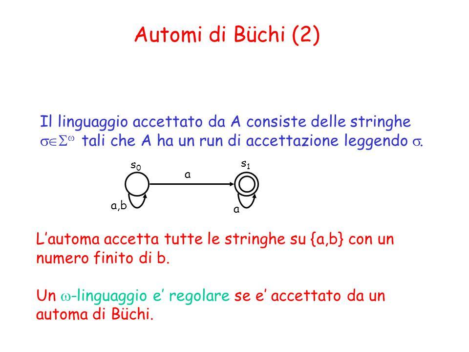 Automi di Büchi (2) Il linguaggio accettato da A consiste delle stringhe sSw tali che A ha un run di accettazione leggendo s.