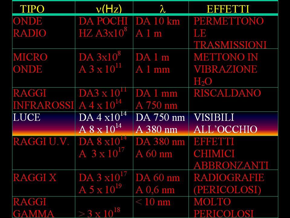 TIPO (Hz)  EFFETTI