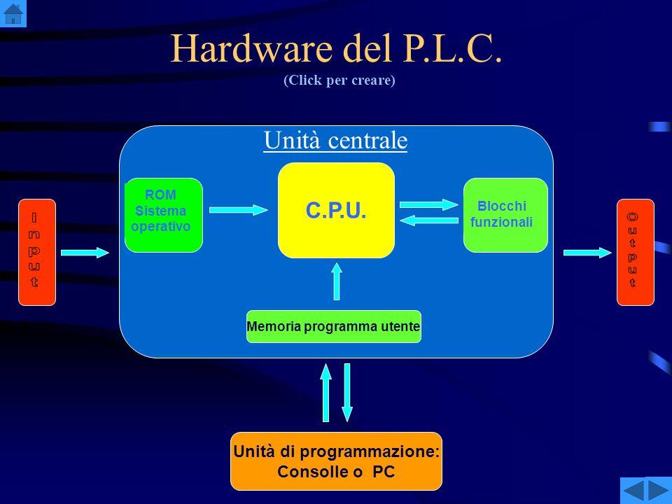 Memoria programma utente Unità di programmazione: