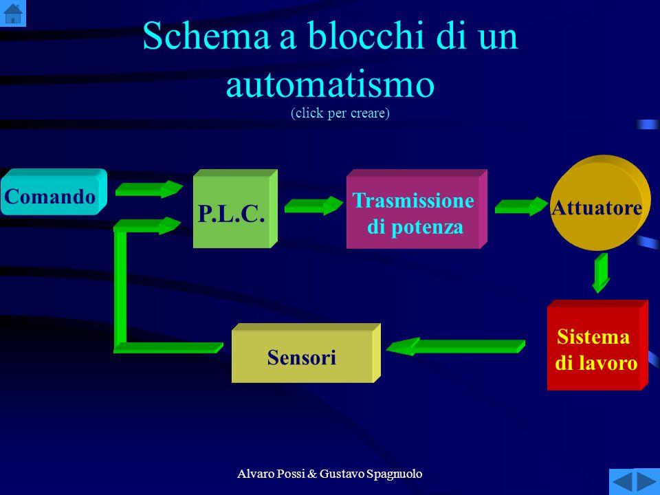 Schema a blocchi di un automatismo