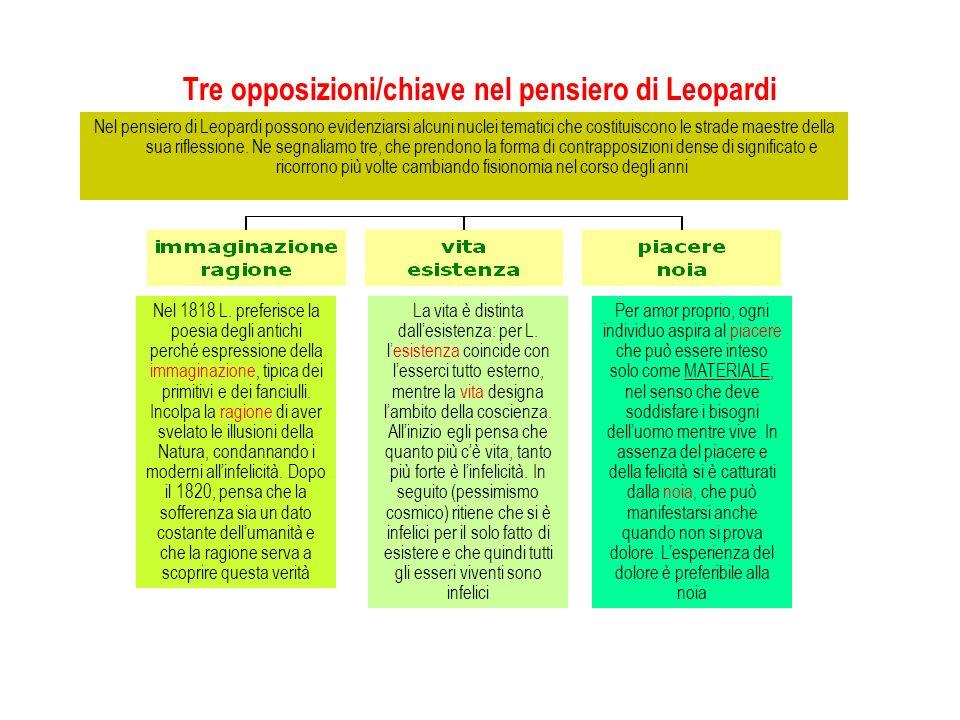 Tre opposizioni/chiave nel pensiero di Leopardi