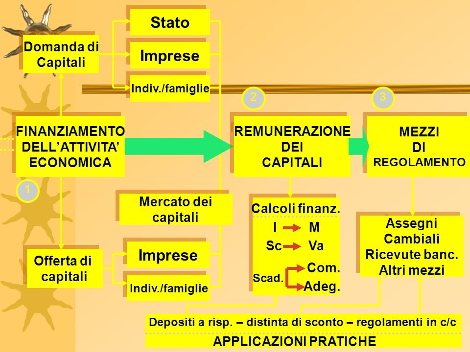 Stato Imprese Imprese Domanda di Capitali FINANZIAMENTO DELL'ATTIVITA'