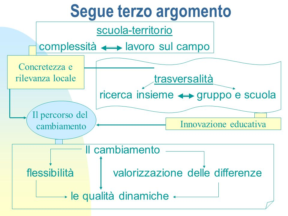 Segue terzo argomento scuola-territorio complessità lavoro sul campo