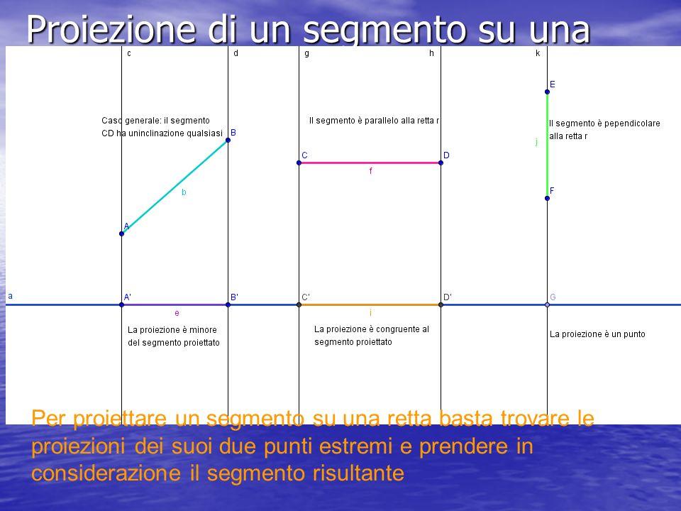 Proiezione di un segmento su una retta
