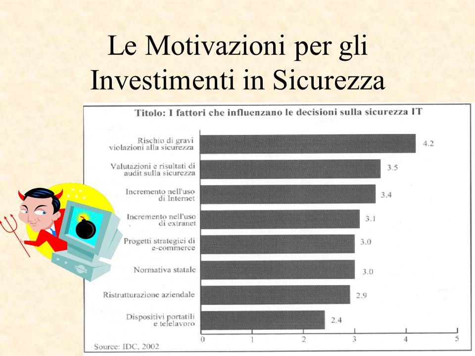 Le Motivazioni per gli Investimenti in Sicurezza