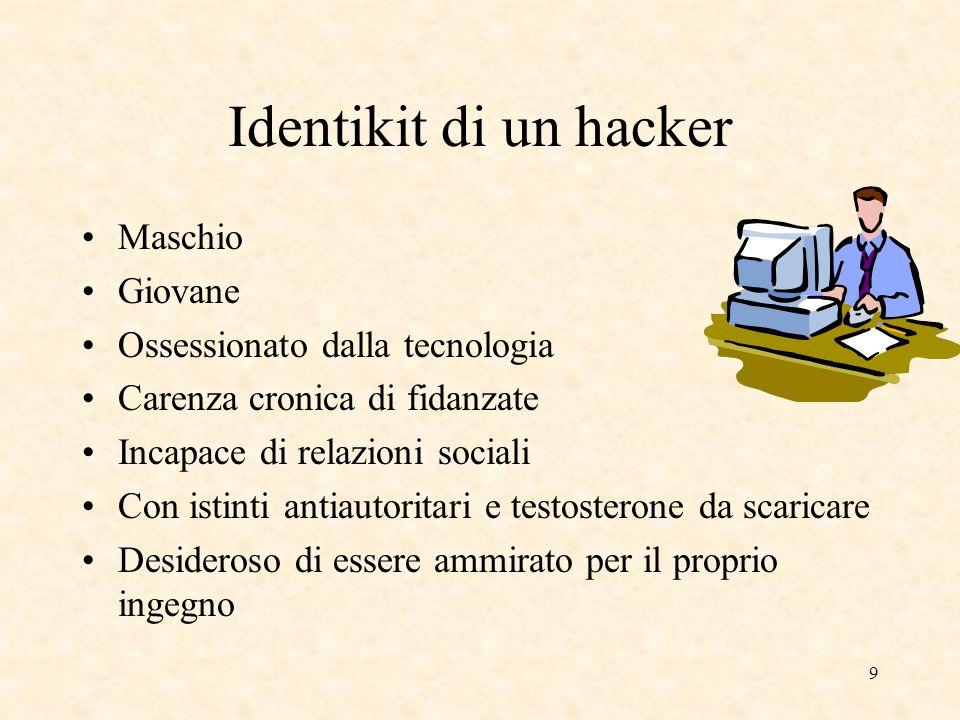 Identikit di un hacker Maschio Giovane Ossessionato dalla tecnologia