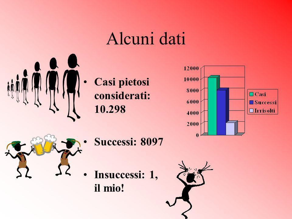 Alcuni dati Casi pietosi considerati: 10.298 Successi: 8097