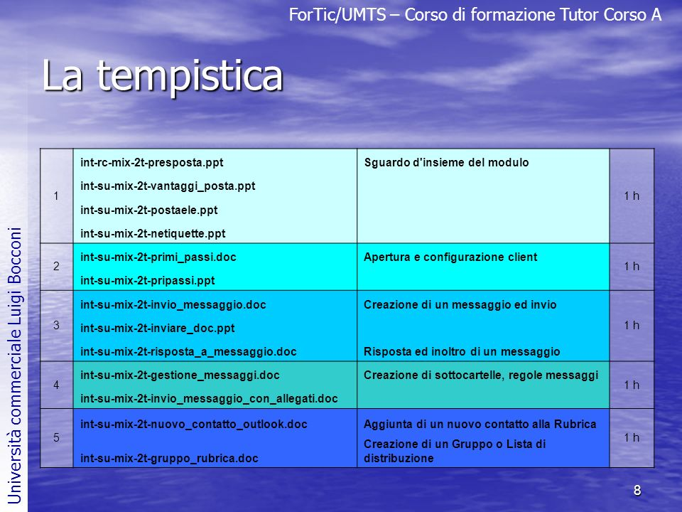 La tempistica 1 int-rc-mix-2t-presposta.ppt