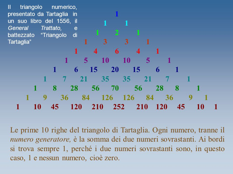 Il triangolo numerico, presentato da Tartaglia in un suo libro del 1556, il General Trattato, e battezzato Triangolo di Tartaglia