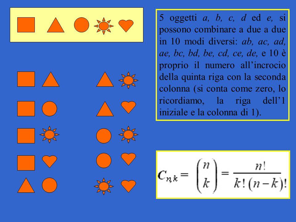 5 oggetti a, b, c, d ed e, si possono combinare a due a due in 10 modi diversi: ab, ac, ad, ae, bc, bd, be, cd, ce, de, e 10 è proprio il numero all'incrocio della quinta riga con la seconda colonna (si conta come zero, lo ricordiamo, la riga dell'1 iniziale e la colonna di 1).