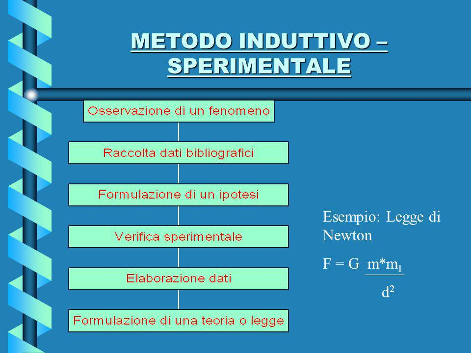 METODO INDUTTIVO – SPERIMENTALE