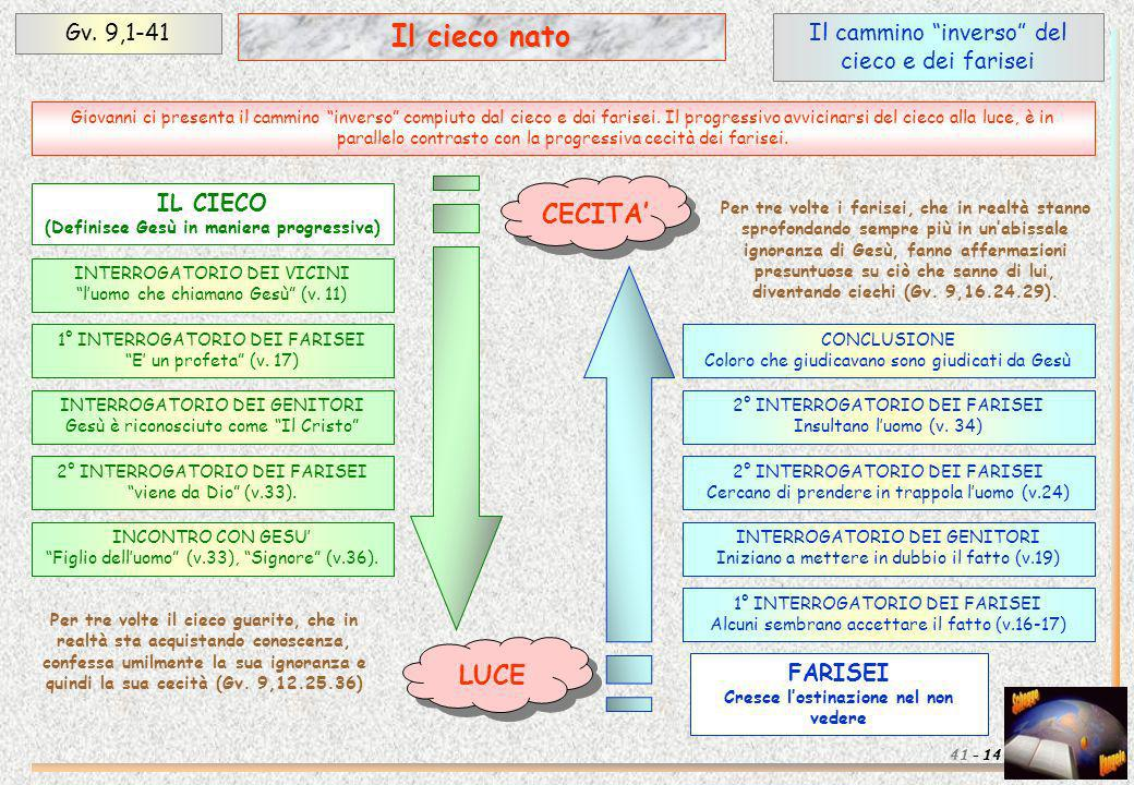 Il cieco nato CECITA' LUCE Gv. 9,1-41