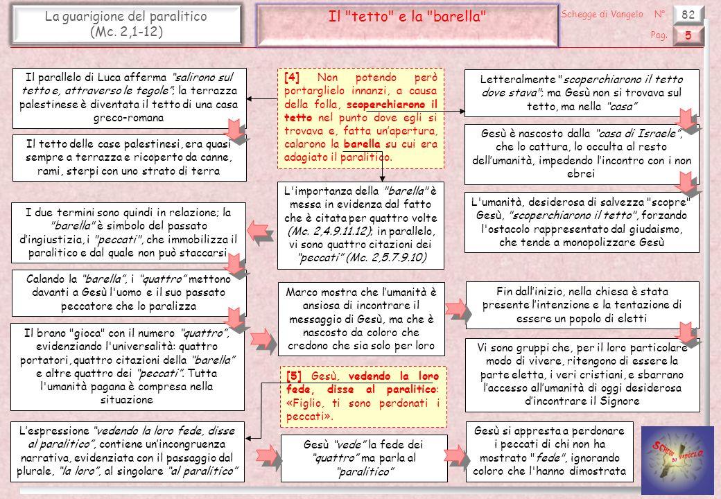 Il tetto e la barella La guarigione del paralitico (Mc. 2,1-12) 82