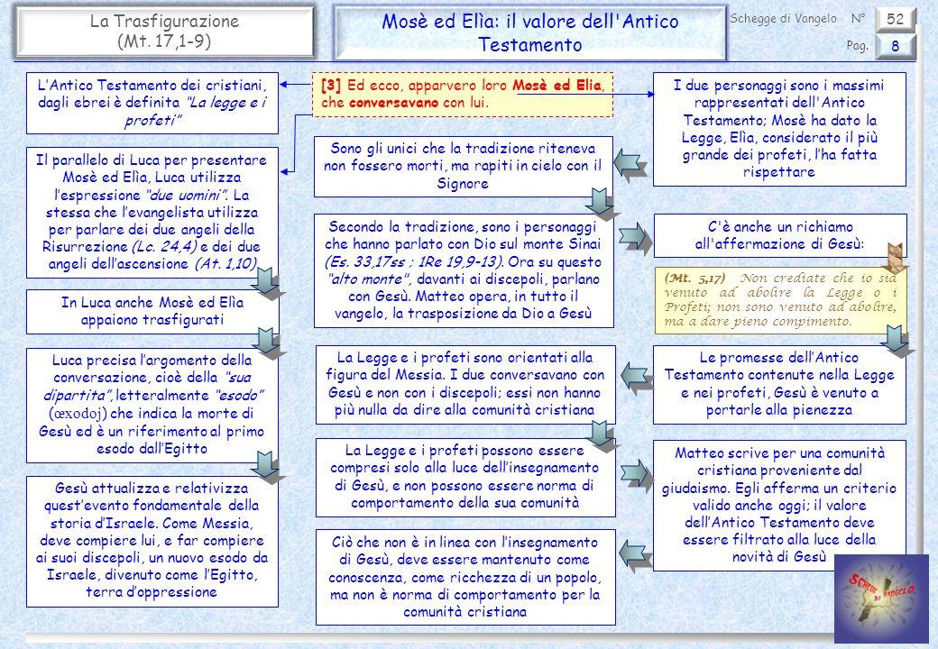Mosè ed Elìa: il valore dell Antico Testamento