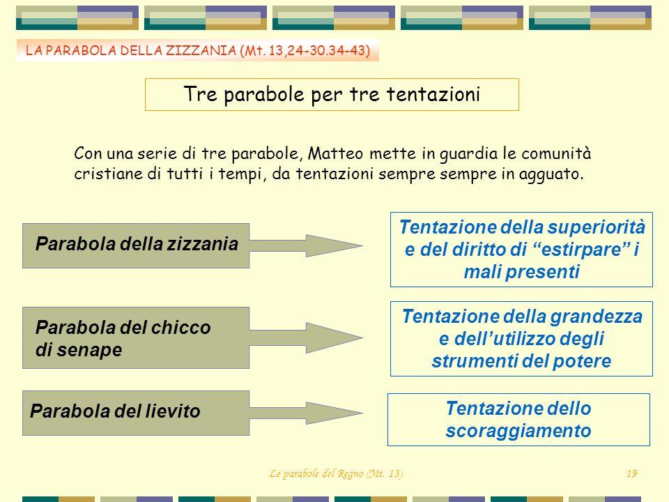 Tre parabole per tre tentazioni