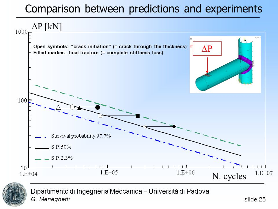 Comparison between predictions and experiments