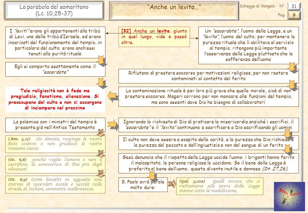 Anche un levita… La parabola del samaritano (Lc. 10,25-37) 31 9