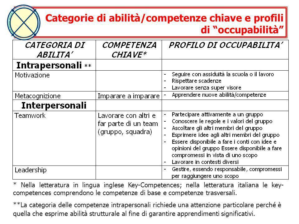 Categorie di abilità/competenze chiave e profili di occupabilità