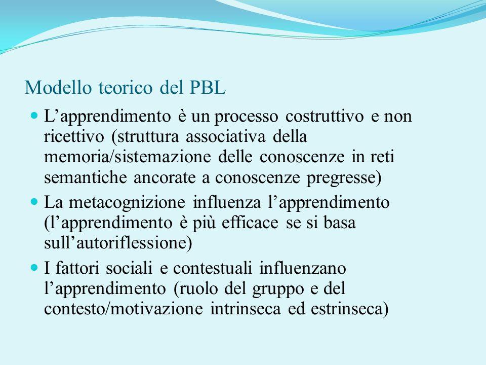Modello teorico del PBL
