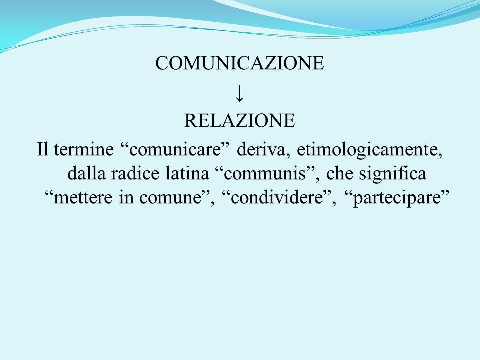 COMUNICAZIONE ↓ RELAZIONE Il termine comunicare deriva, etimologicamente, dalla radice latina communis , che significa mettere in comune , condividere , partecipare