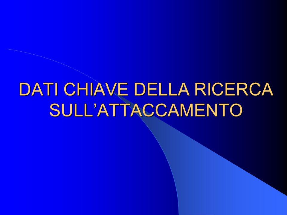 DATI CHIAVE DELLA RICERCA SULL'ATTACCAMENTO