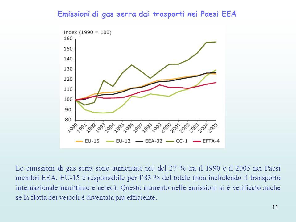 Emissioni di gas serra dai trasporti nei Paesi EEA