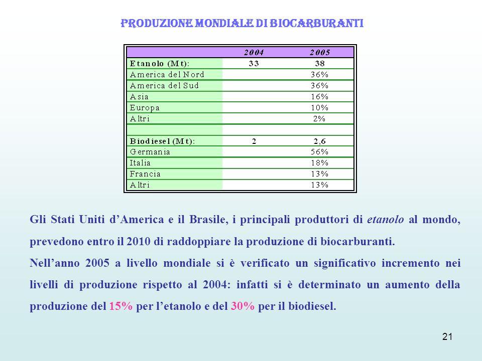 Produzione mondiale di biocarburanti
