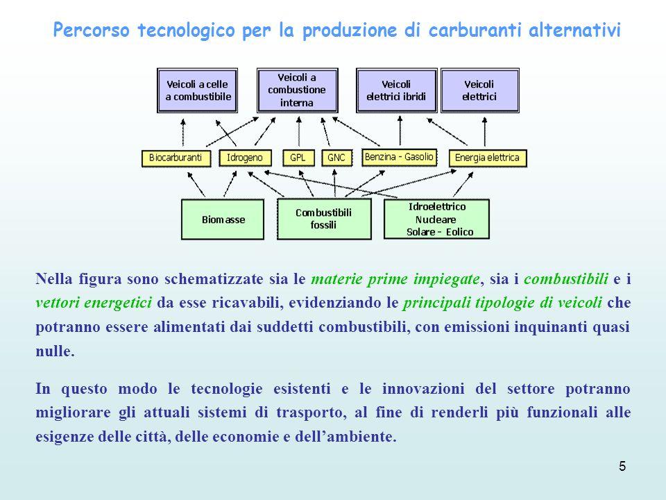 Percorso tecnologico per la produzione di carburanti alternativi