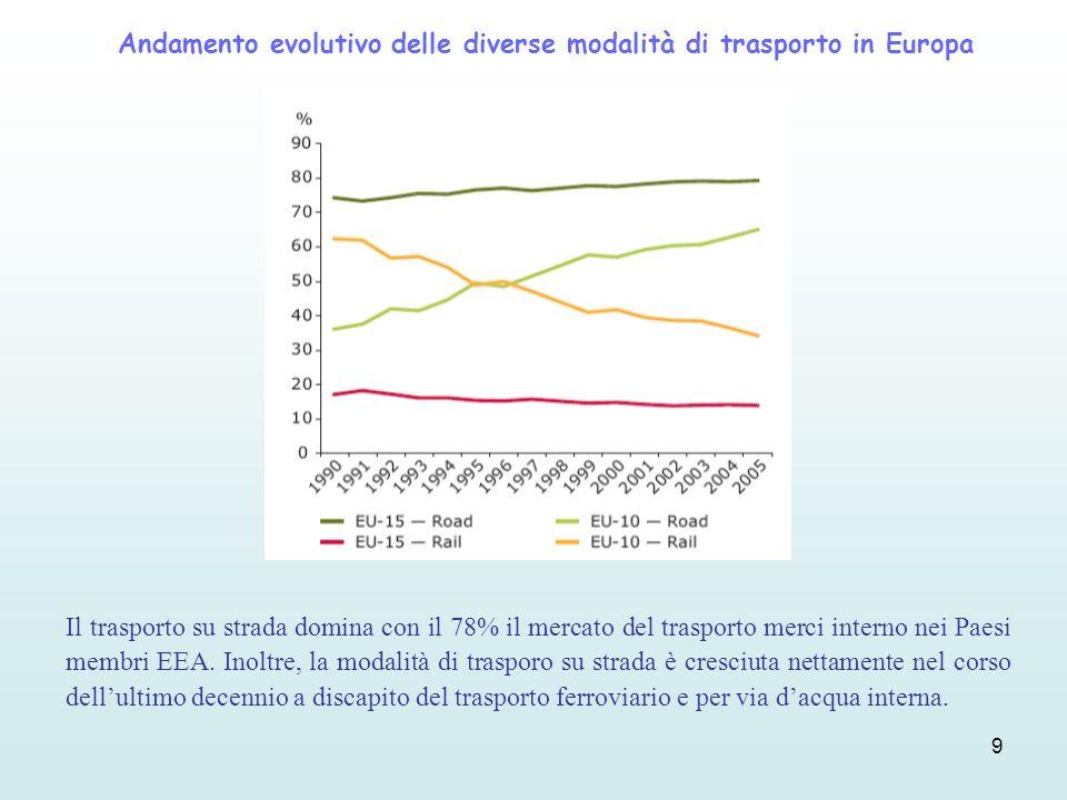 Andamento evolutivo delle diverse modalità di trasporto in Europa