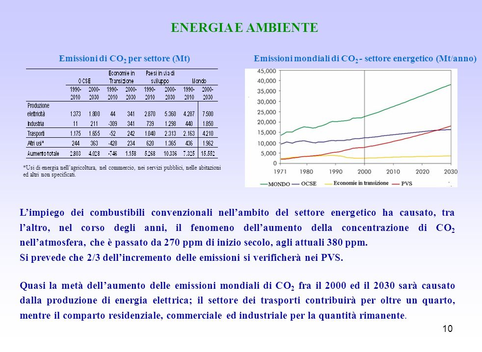 ENERGIA E AMBIENTE Emissioni di CO2 per settore (Mt) Emissioni mondiali di CO2 - settore energetico (Mt/anno)