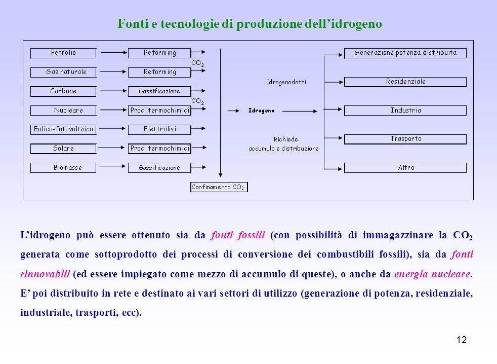 Fonti e tecnologie di produzione dell'idrogeno