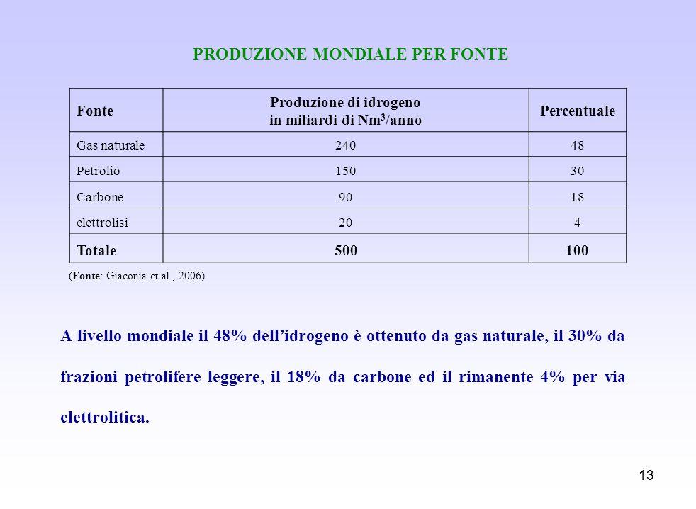 PRODUZIONE MONDIALE PER FONTE Produzione di idrogeno