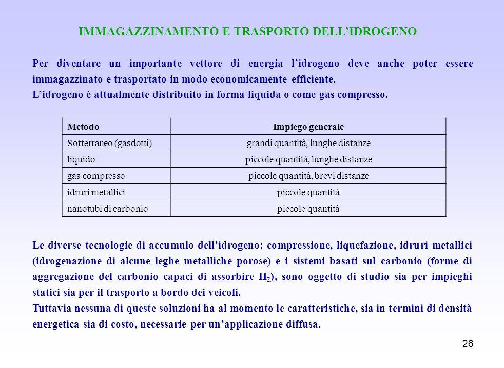 IMMAGAZZINAMENTO E TRASPORTO DELL'IDROGENO