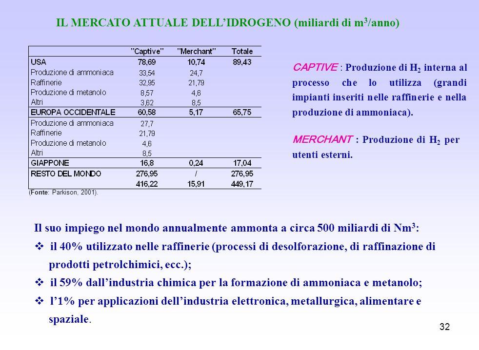 IL MERCATO ATTUALE DELL'IDROGENO (miliardi di m3/anno)