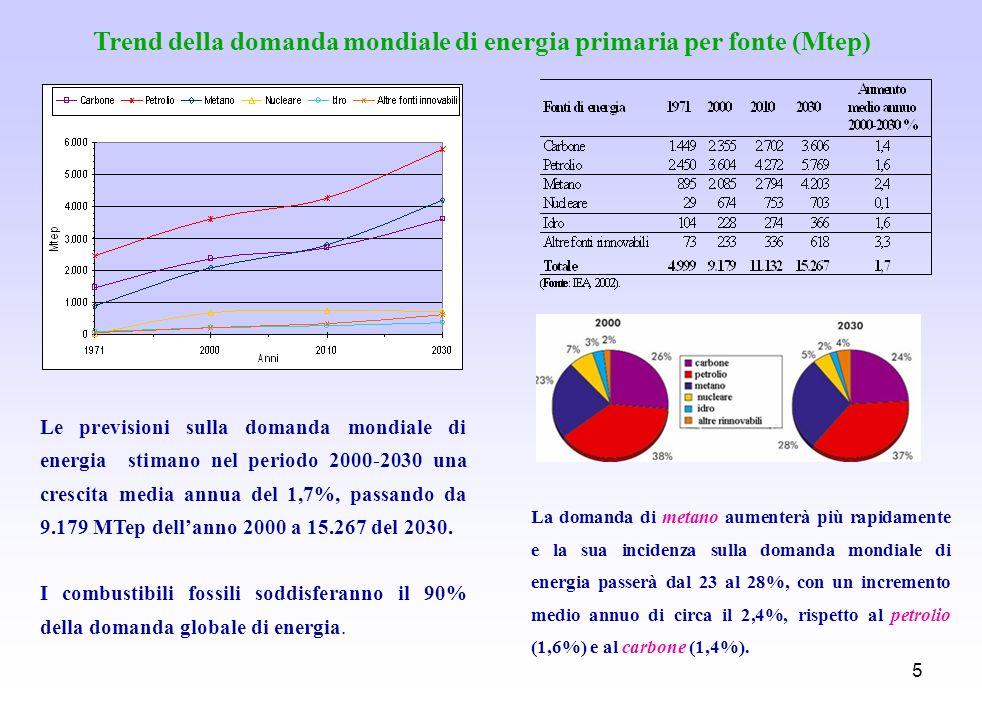 Trend della domanda mondiale di energia primaria per fonte (Mtep)