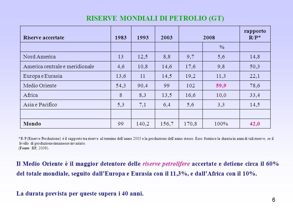 RISERVE MONDIALI DI PETROLIO (GT)