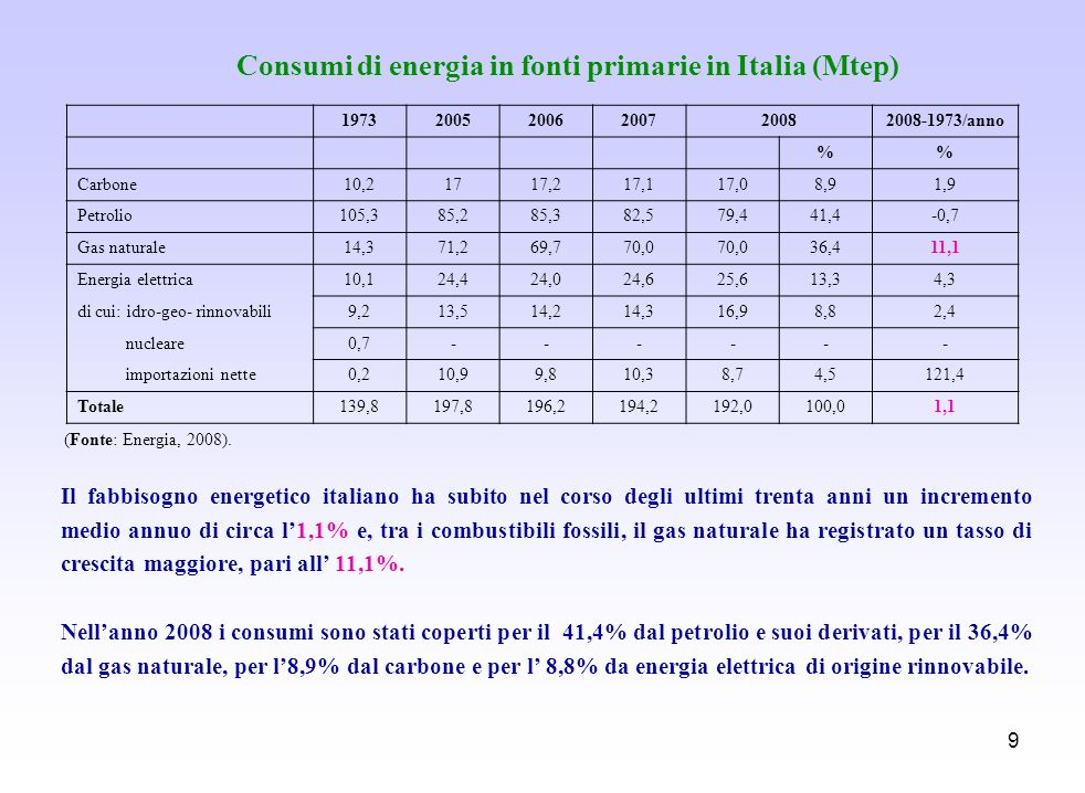 Consumi di energia in fonti primarie in Italia (Mtep)