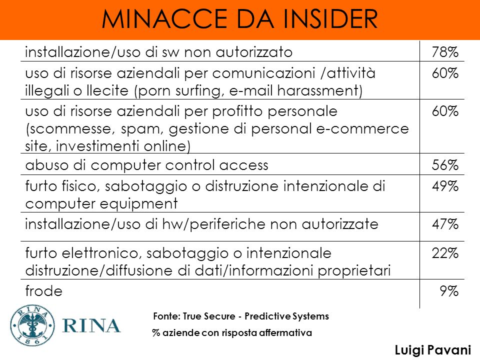 MINACCE DA INSIDER 9% frode 22%