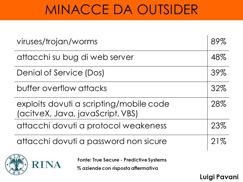 MINACCE DA OUTSIDER 21% attacchi dovuti a password non sicure 23%