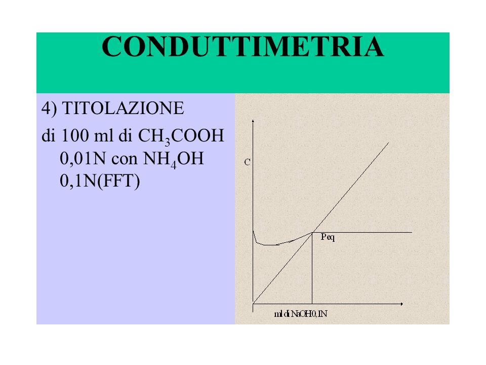 CONDUTTIMETRIA 4) TITOLAZIONE