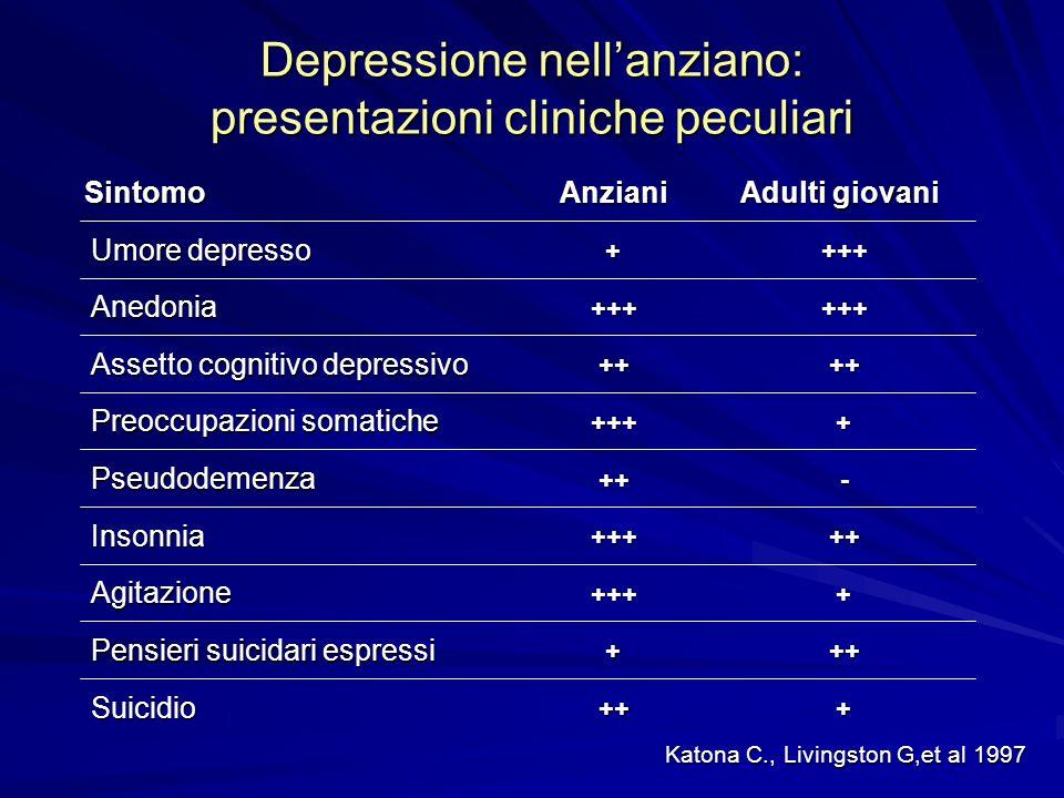 Depressione nell'anziano: presentazioni cliniche peculiari
