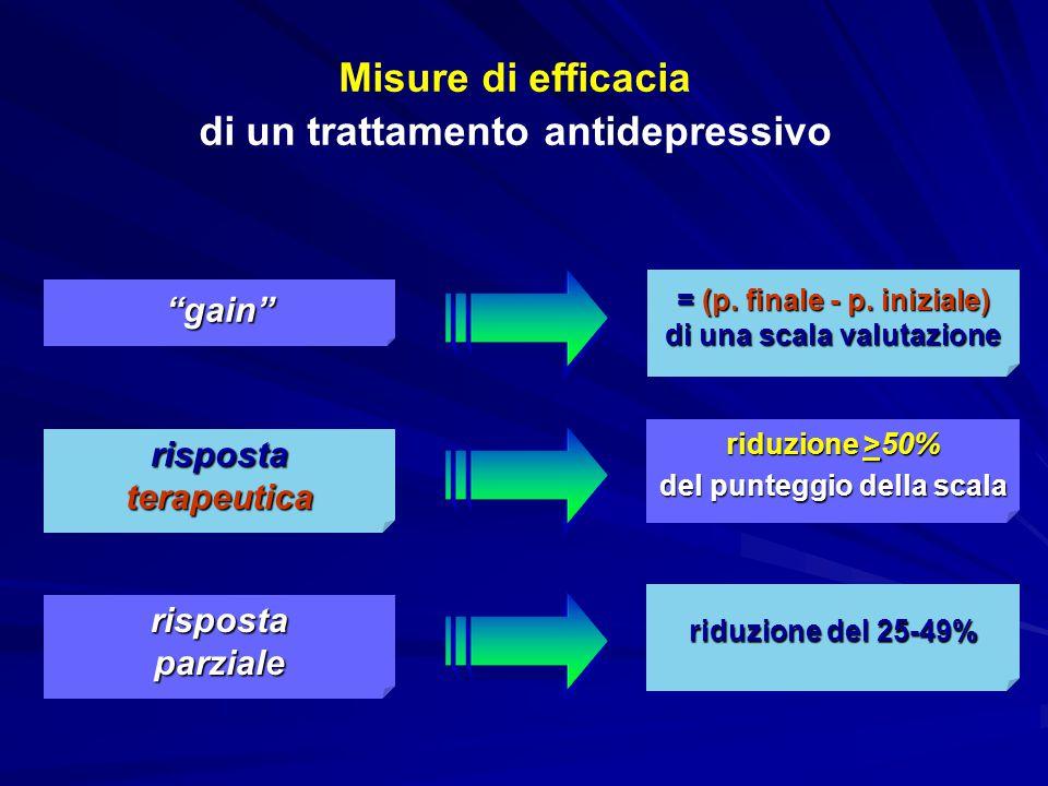 Misure di efficacia di un trattamento antidepressivo