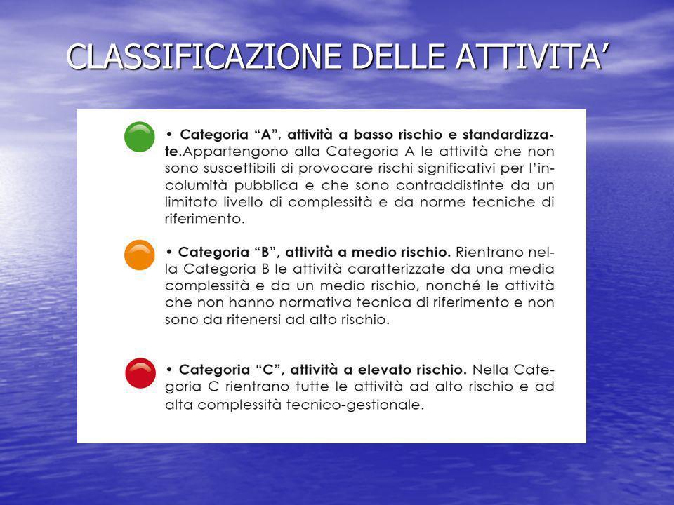 CLASSIFICAZIONE DELLE ATTIVITA'