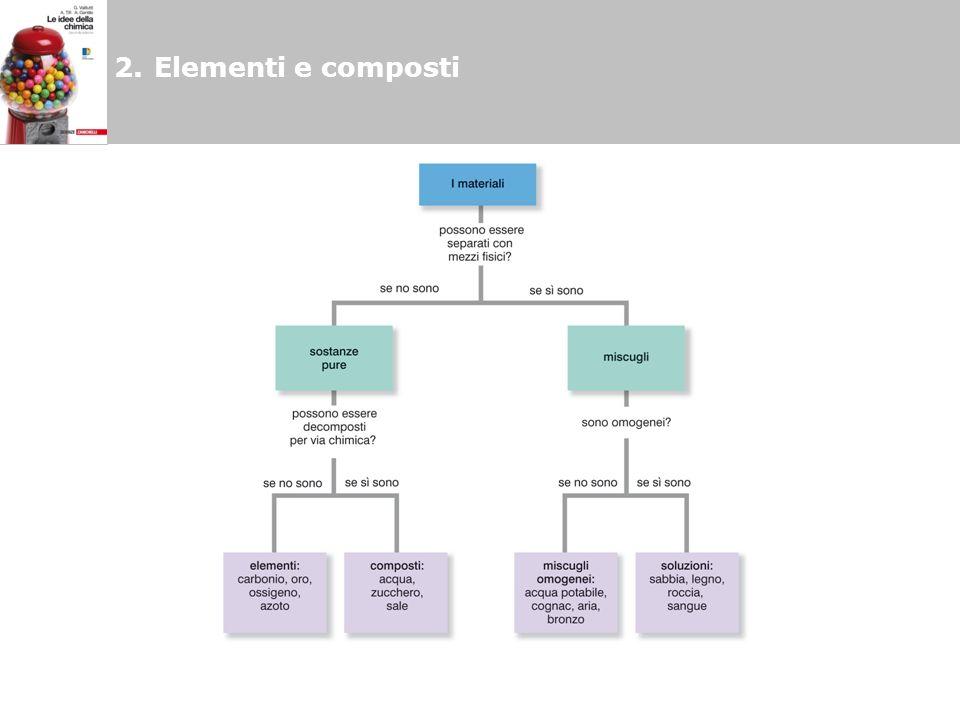 2. Elementi e composti