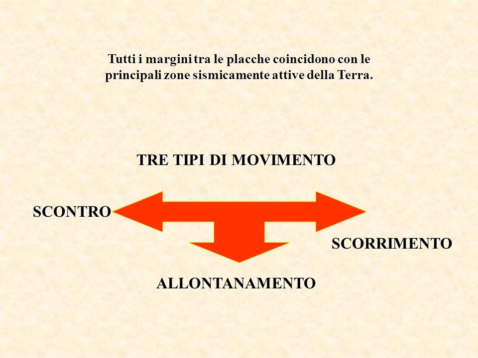 TRE TIPI DI MOVIMENTO SCONTRO SCORRIMENTO ALLONTANAMENTO