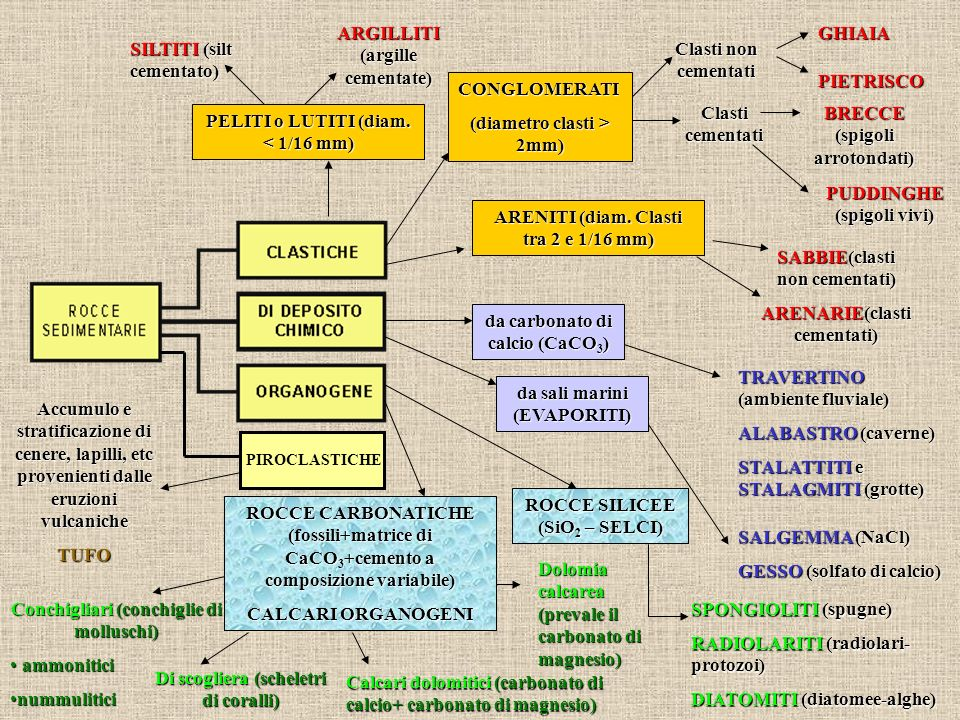 ARGILLITI (argille cementate) GHIAIA SILTITI (silt cementato)
